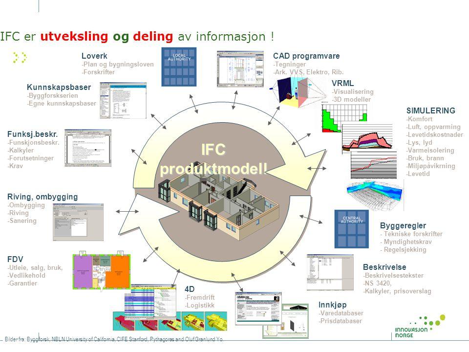 IFC er utveksling og deling av informasjon ! IFCproduktmodell Funksj.beskr. -Funskjonsbeskr. -Kalkyler -Forutsetninger -Krav Kunnskapsbaser -Byggforsk