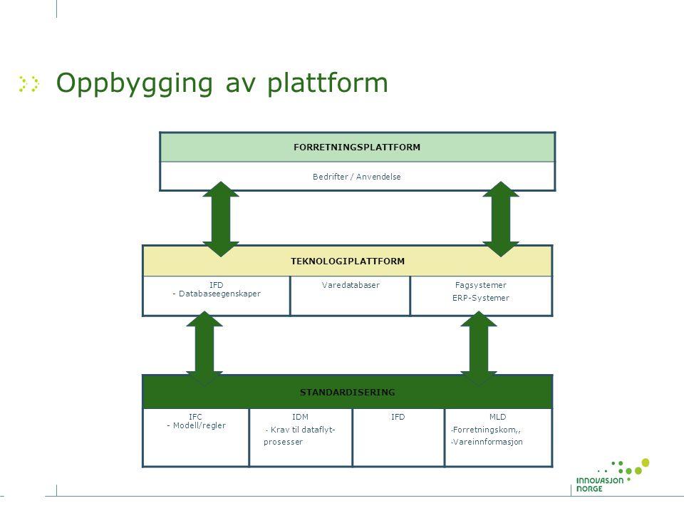 Oppbygging av plattform FORRETNINGSPLATTFORM Bedrifter / Anvendelse TEKNOLOGIPLATTFORM IFD - Databaseegenskaper VaredatabaserFagsystemer ERP-Systemer
