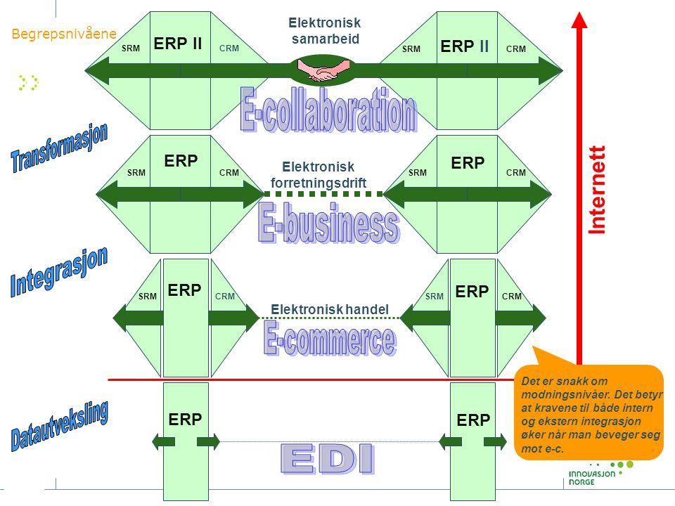 ERP SRMCRM ERP SRMCRM ERP SRMCRM ERP SRMCRM ERP SRMCRM ERP SRMCRM ERP Internett Elektronisk handel Elektronisk forretningsdrift Elektronisk samarbeid