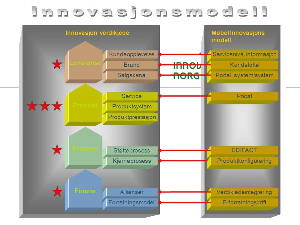 EDIFACT Pricat Servicenivå, informasjon Verdikjedeintegrering Allianser Støtteprosess Service Produktsystem Kundeopplevelse Innovasjon verdikjede Pros