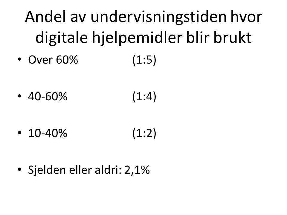 Andel av undervisningstiden hvor digitale hjelpemidler blir brukt • Over 60%(1:5) • 40-60%(1:4) • 10-40%(1:2) • Sjelden eller aldri: 2,1%