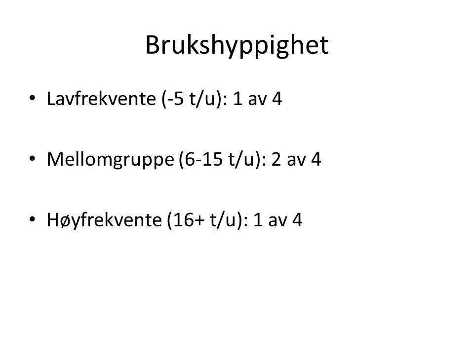 Brukshyppighet • Lavfrekvente (-5 t/u): 1 av 4 • Mellomgruppe (6-15 t/u): 2 av 4 • Høyfrekvente (16+ t/u): 1 av 4