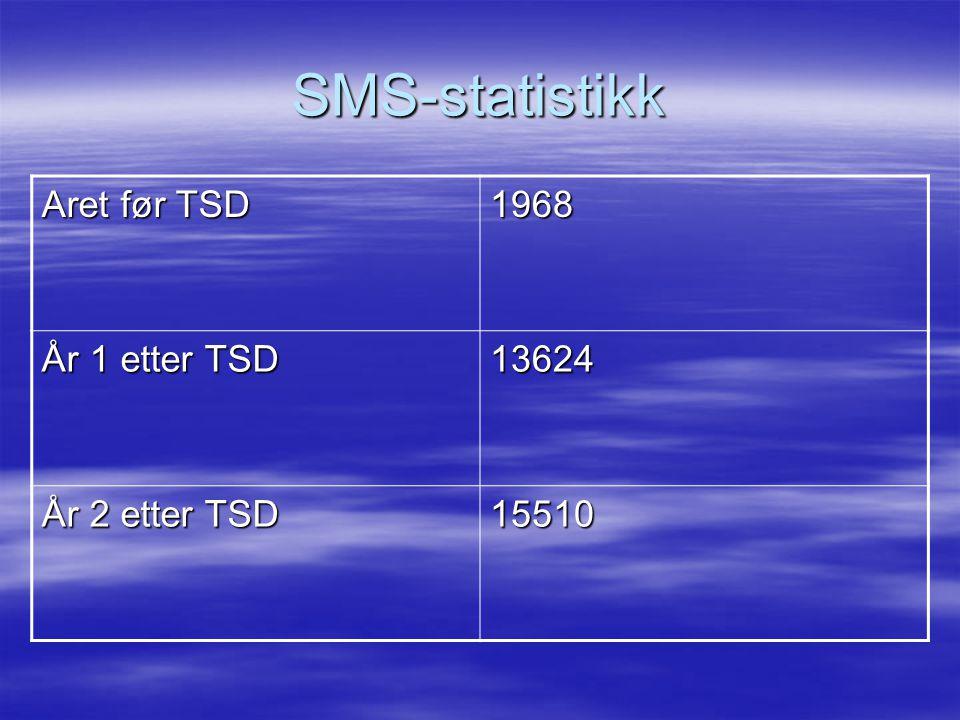 SMS-statistikk Aret før TSD 1968 År 1 etter TSD 13624 År 2 etter TSD 15510