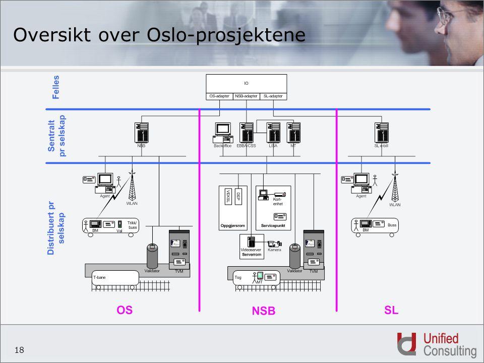 18 Oversikt over Oslo-prosjektene