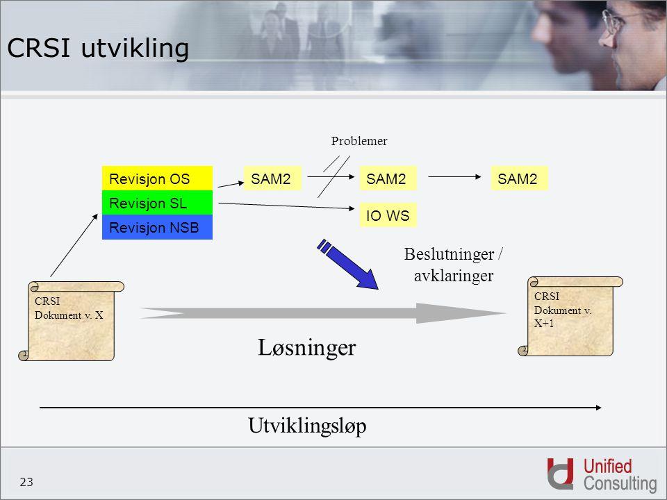 23 CRSI utvikling CRSI Dokument v. X CRSI Dokument v. X+1 Revisjon OS Revisjon SL Revisjon NSB SAM2 IO WS SAM2 Beslutninger / avklaringer Løsninger Pr