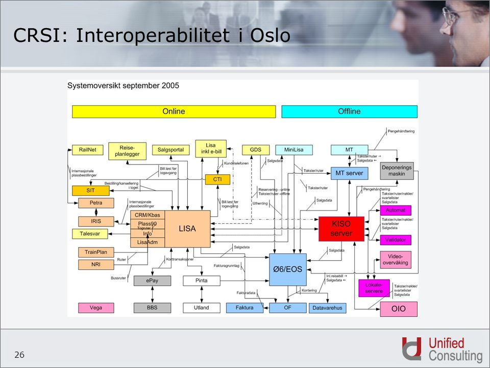 26 CRSI: Interoperabilitet i Oslo