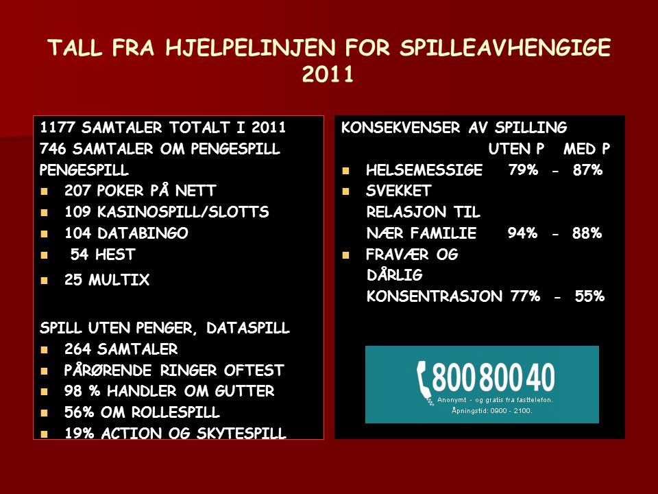 TALL FRA HJELPELINJEN FOR SPILLEAVHENGIGE 2011 1177 SAMTALER TOTALT I 2011 746 SAMTALER OM PENGESPILL PENGESPILL   207 POKER PÅ NETT   109 KASINOSPILL/SLOTTS   104 DATABINGO   54 HEST   25 MULTIX SPILL UTEN PENGER, DATASPILL   264 SAMTALER   PÅRØRENDE RINGER OFTEST   98 % HANDLER OM GUTTER   56% OM ROLLESPILL   19% ACTION OG SKYTESPILL KONSEKVENSER AV SPILLING UTEN P MED P   HELSEMESSIGE 79% - 87%   SVEKKET RELASJON TIL NÆR FAMILIE 94% - 88%   FRAVÆR OG DÅRLIG KONSENTRASJON 77% - 55%