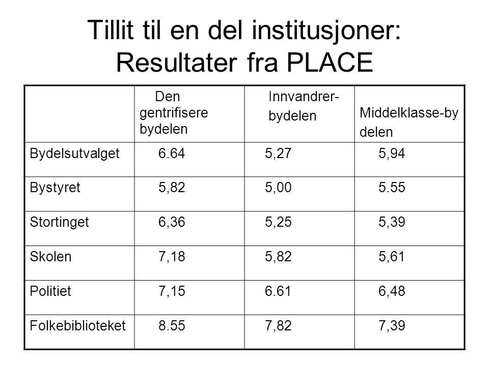 Tillit til en del institusjoner: Resultater fra PLACE Den gentrifisere bydelen Innvandrer- bydelen Middelklasse-by delen Bydelsutvalget 6.64 5,27 5,94 Bystyret 5,82 5,00 5.55 Stortinget 6,36 5,25 5,39 Skolen 7,18 5,82 5,61 Politiet 7,15 6.61 6,48 Folkebiblioteket 8.55 7,82 7,39