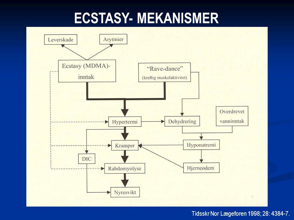 ECSTASY- MEKANISMER Tidsskr Nor Lægeforen 1998; 28: 4384-7.