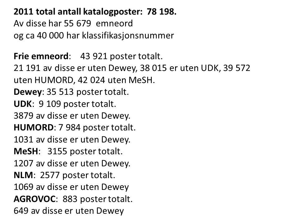 2011 total antall katalogposter: 78 198. Av disse har 55 679 emneord og ca 40 000 har klassifikasjonsnummer Frie emneord: 43 921 poster totalt. 21 191