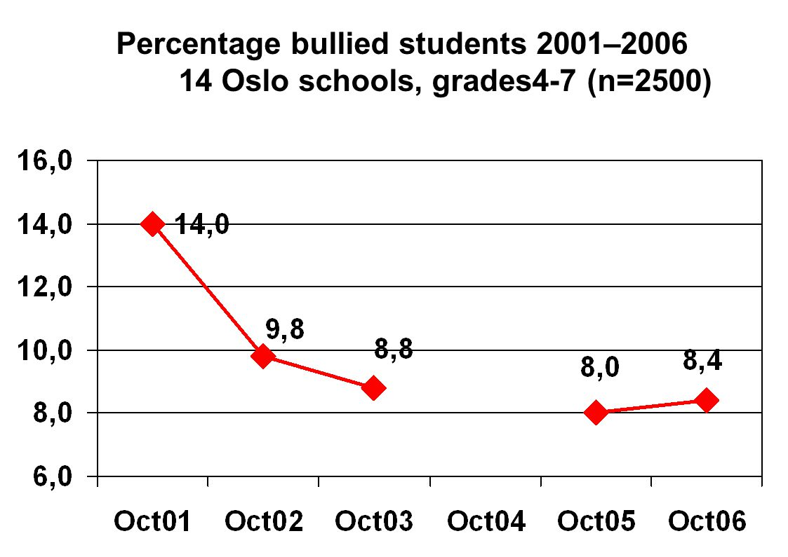 Percentage bullied students 2001–2006 14 Oslo schools, grades4-7 (n=2500)