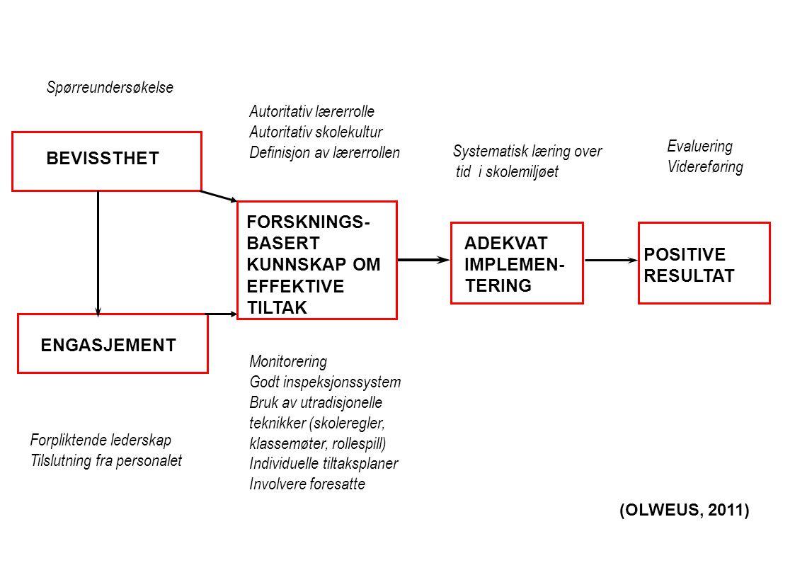 BEVISSTHET ENGASJEMENT FORSKNINGS- BASERT KUNNSKAP OM EFFEKTIVE TILTAK POSITIVE RESULTAT ADEKVAT IMPLEMEN- TERING (OLWEUS, 2011) Autoritativ lærerroll