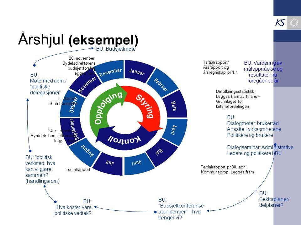 Årshjul (eksempel) Tertialrapport/ Årsrapport og årsregnskap pr 1.1 Befolkningsstatistikk Legges fram av finans – Grunnlaget for kriteriefordelingen T