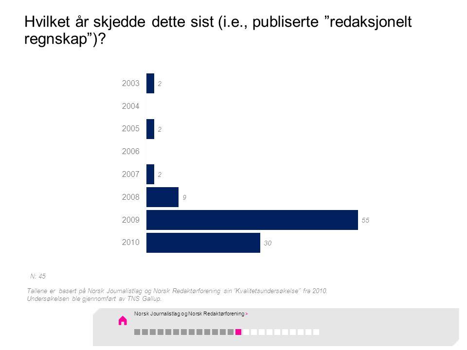 """Hvilket år skjedde dette sist (i.e., publiserte """"redaksjonelt regnskap"""")? Tallene er basert på Norsk Journalistlag og Norsk Redaktørforening sin """"Kval"""