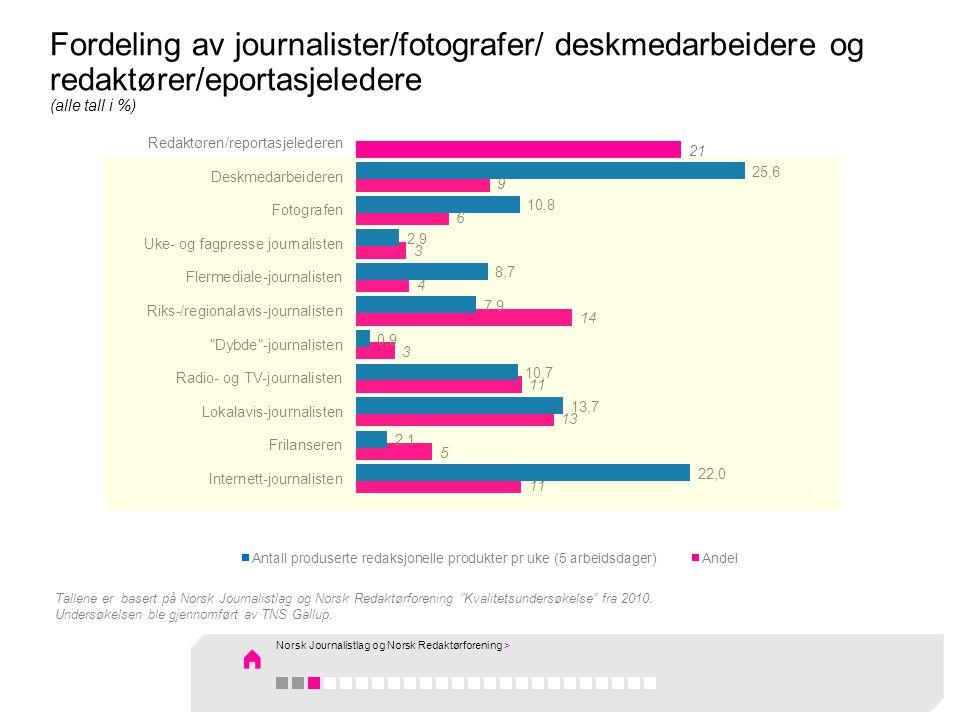 Fordeling av journalister/fotografer/ deskmedarbeidere og redaktører/eportasjeledere (alle tall i %) Tallene er basert på Norsk Journalistlag og Norsk Redaktørforening Kvalitetsundersøkelse fra 2010.