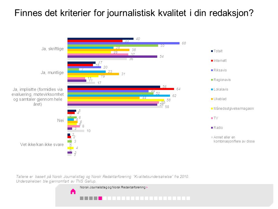 Finnes det kriterier for journalistisk kvalitet i din redaksjon.