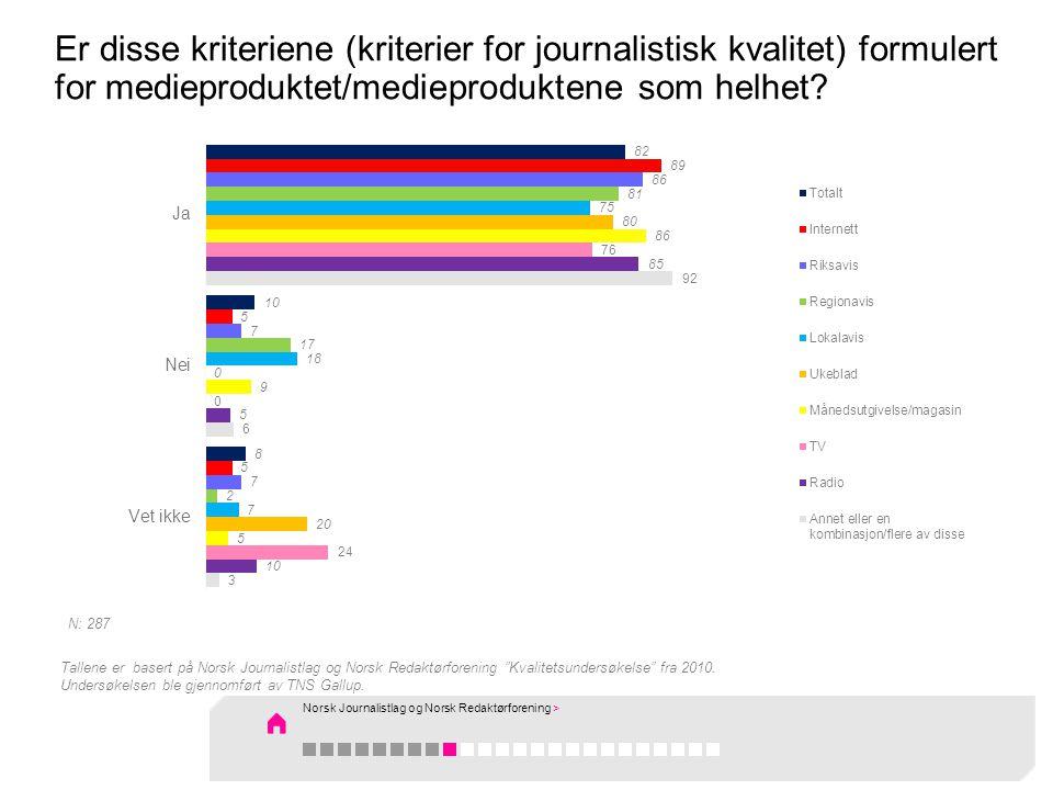 Er disse kriteriene (kriterier for journalistisk kvalitet) formulert for medieproduktet/medieproduktene som helhet? Tallene er basert på Norsk Journal