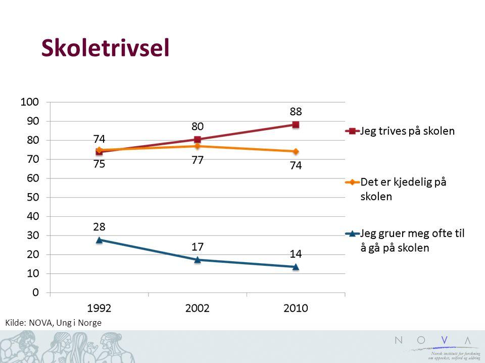 Skoletrivsel Kilde: NOVA, Ung i Norge