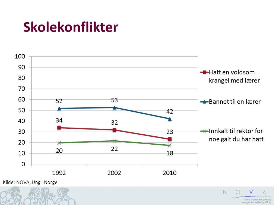 Skolekonflikter Kilde: NOVA, Ung i Norge