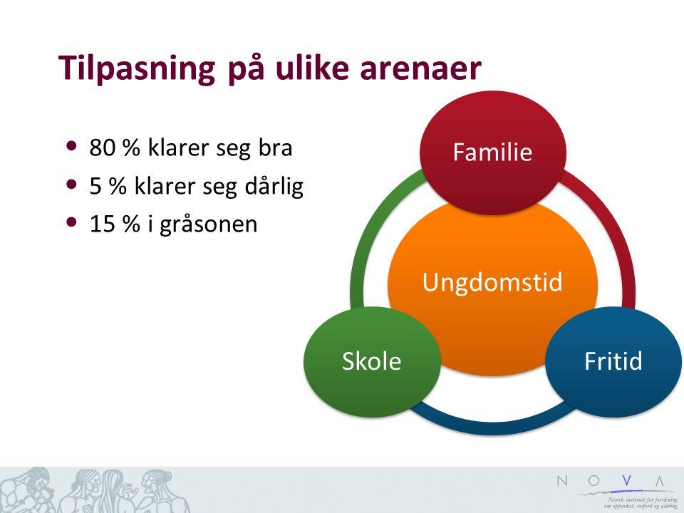 Tilpasning på ulike arenaer • 80 % klarer seg bra • 5 % klarer seg dårlig • 15 % i gråsonen Ungdomstid Familie FritidSkole