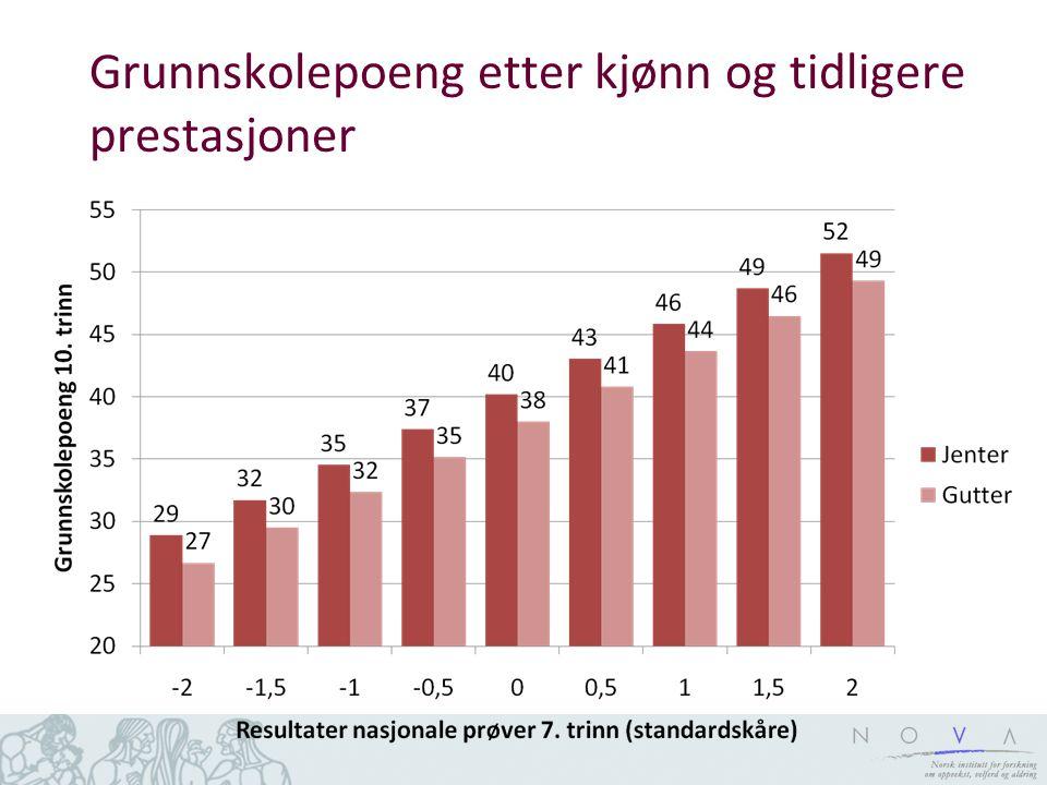 Grunnskolepoeng etter minoritetsstatus og tidl. prestasjoner