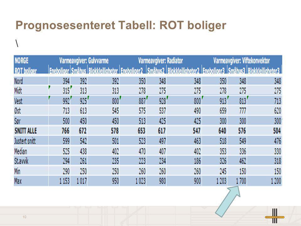 10 Prognosesenteret Tabell: ROT boliger \
