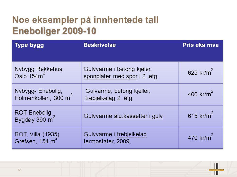 12 Eneboliger 2009-10 Noe eksempler på innhentede tall Eneboliger 2009-10