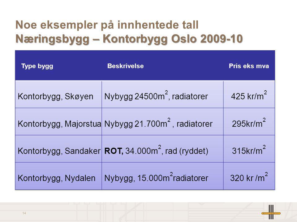 14 Næringsbygg – Kontorbygg Oslo 2009-10 Noe eksempler på innhentede tall Næringsbygg – Kontorbygg Oslo 2009-10