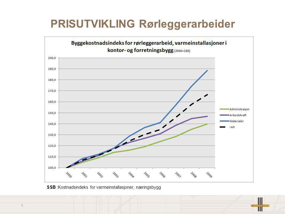 5 PRISUTVIKLING Rørleggerarbeider SSB :Kostnadsindeks for varmeinstallasjoner, næringsbygg