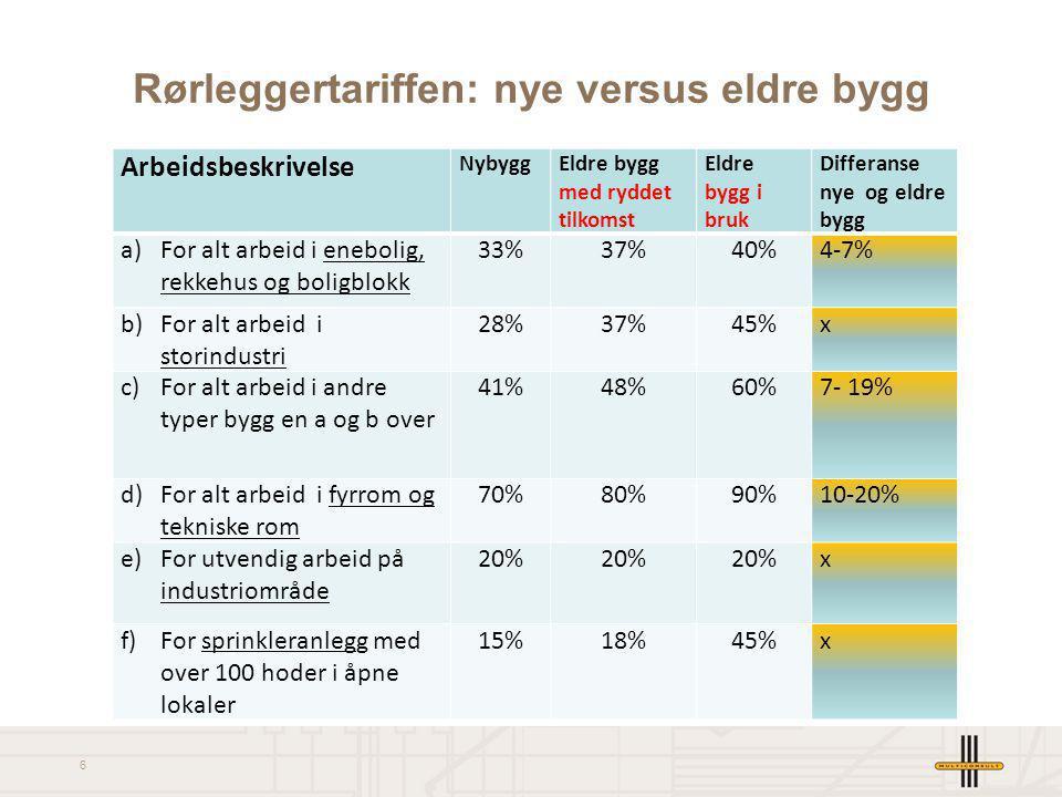 6 Rørleggertariffen: nye versus eldre bygg Arbeidsbeskrivelse NybyggEldre bygg med ryddet tilkomst Eldre bygg i bruk Differanse nye og eldre bygg a) F