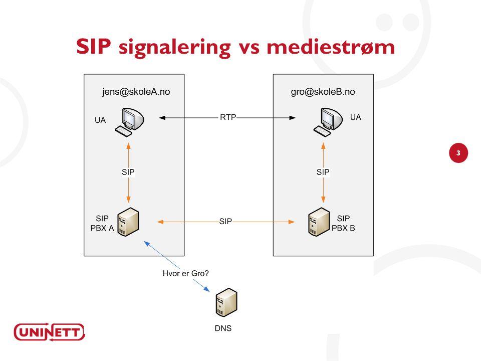 14 Bytte fra PRI til SIP