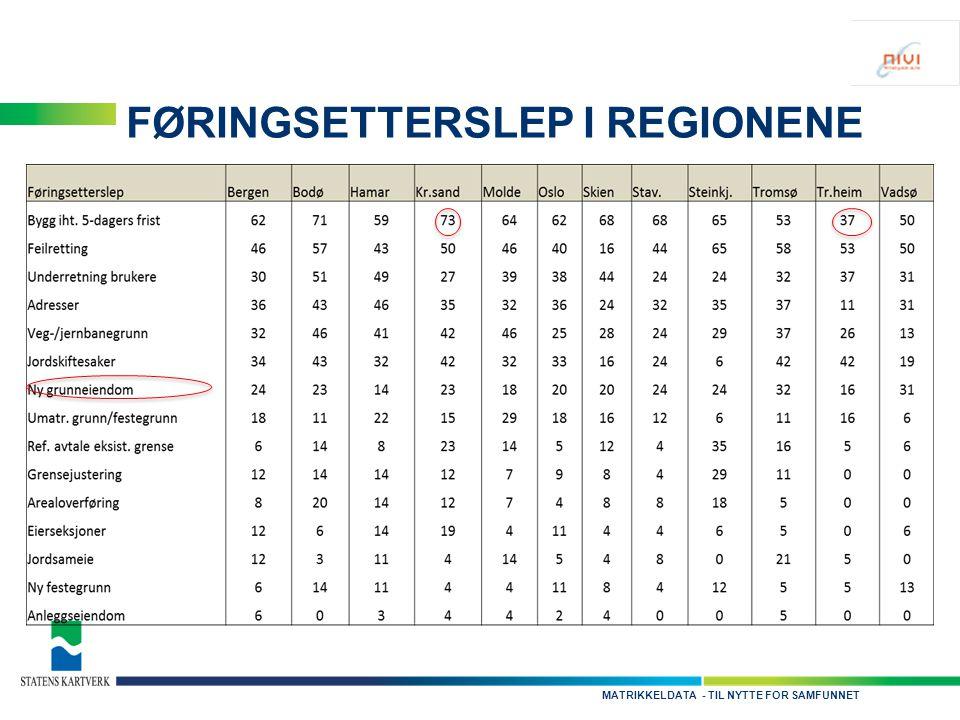- TIL NYTTE FOR SAMFUNNETMATRIKKELDATA FØRINGSETTERSLEP I REGIONENE