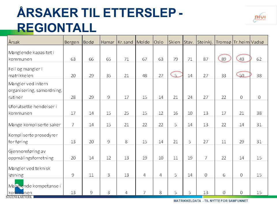 - TIL NYTTE FOR SAMFUNNETMATRIKKELDATA ÅRSAKER TIL ETTERSLEP - REGIONTALL