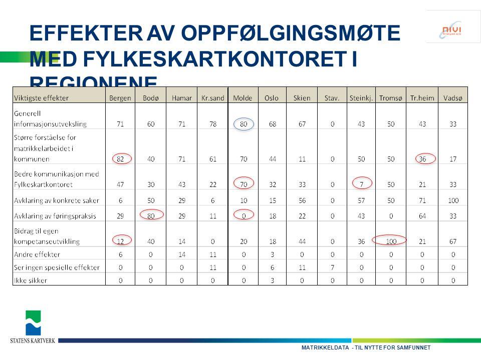 - TIL NYTTE FOR SAMFUNNETMATRIKKELDATA EFFEKTER AV OPPFØLGINGSMØTE MED FYLKESKARTKONTORET I REGIONENE