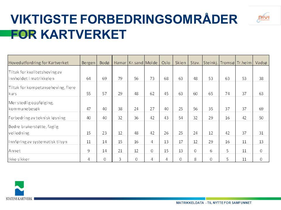 - TIL NYTTE FOR SAMFUNNETMATRIKKELDATA VIKTIGSTE FORBEDRINGSOMRÅDER FOR KARTVERKET