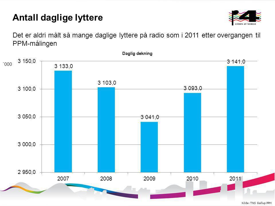 Antall daglige lyttere Kilde: TNS Gallup PPM Det er aldri målt så mange daglige lyttere på radio som i 2011 etter overgangen til PPM-målingen `000