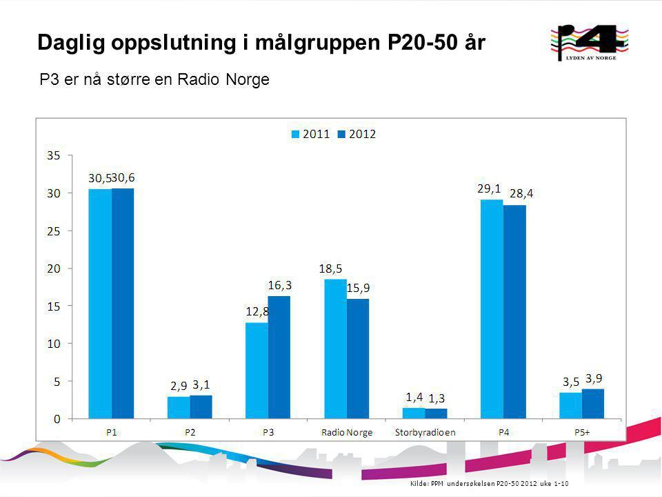 Daglig oppslutning i målgruppen P20-50 år P3 er nå større en Radio Norge Kilde: PPM undersøkelsen P20-50 2012 uke 1-10