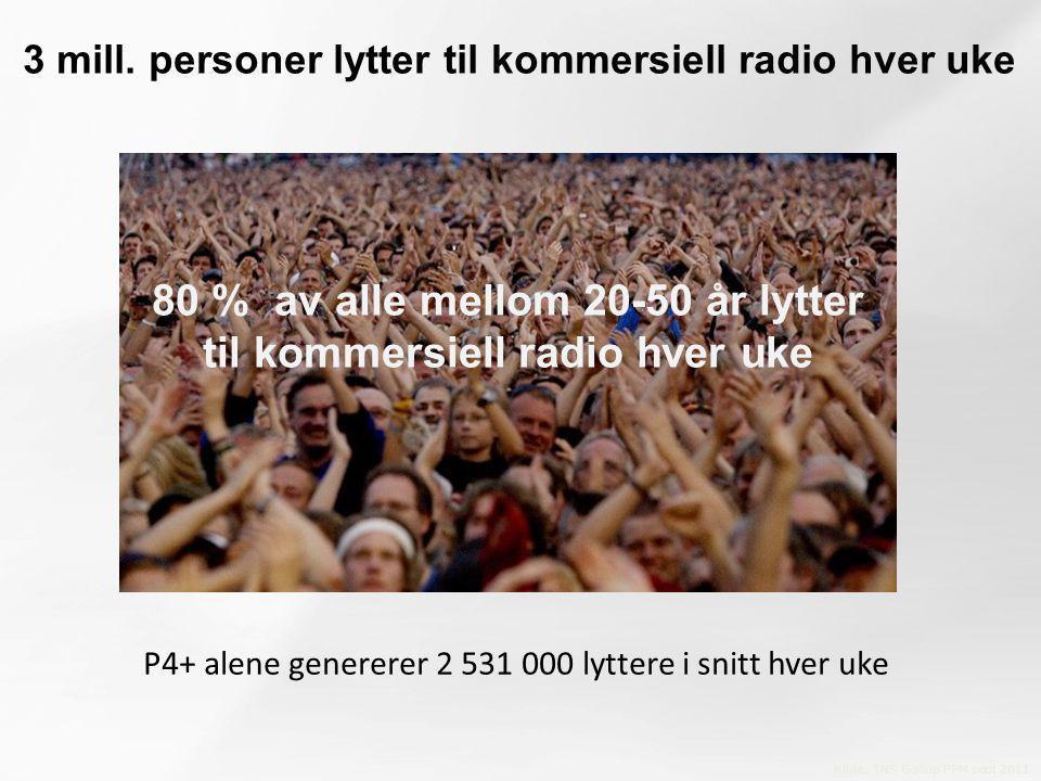 3 mill. personer lytter til kommersiell radio hver uke P4+ alene genererer 2 531 000 lyttere i snitt hver uke Kilde: TNS Gallup PPM sept 2011 80 % av