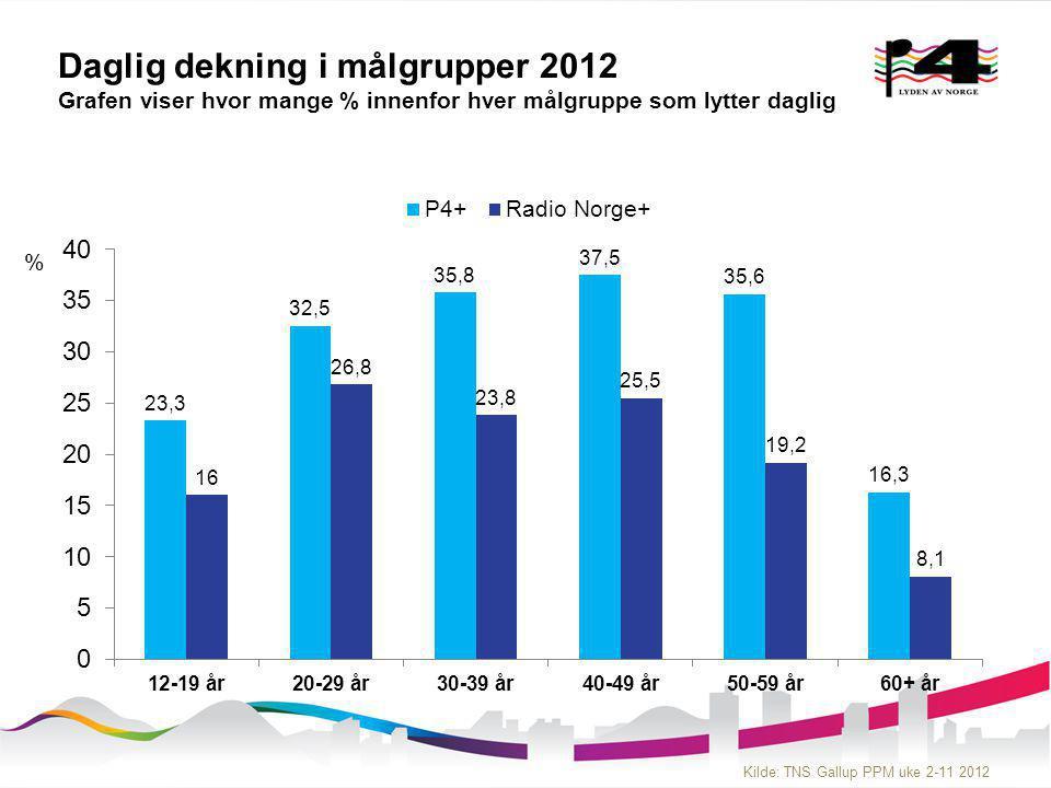 Daglig dekning i målgrupper 2012 Grafen viser hvor mange % innenfor hver målgruppe som lytter daglig % Kilde: TNS Gallup PPM uke 2-11 2012