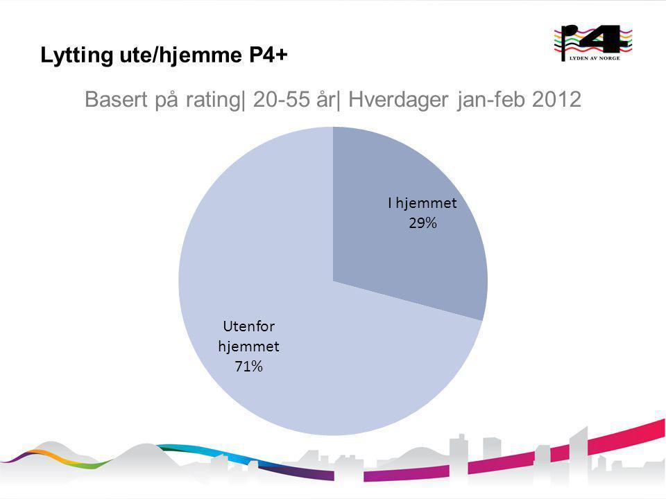 Lytting ute/hjemme P4+ Basert på rating| 20-55 år| Hverdager jan-feb 2012