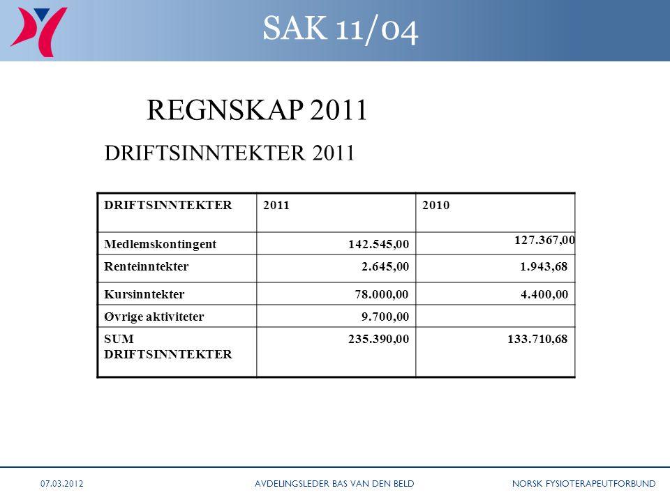 NORSK FYSIOTERAPEUTFORBUND SAK 11/04 DRIFTSINNTEKTER20112010 Medlemskontingent142.545,00 127.367,00 Renteinntekter2.645,00 1.943,68 Kursinntekter78.00