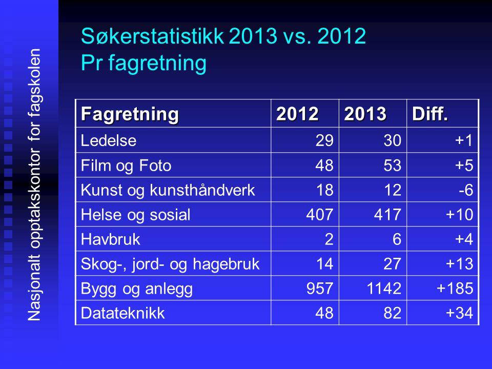 Nasjonalt opptakskontor for fagskolen Fagretning20122013Diff.