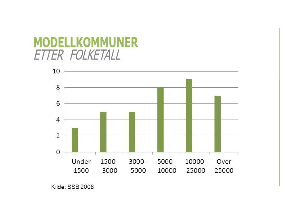 MODELLKOMMUNER ETTER FOLKETALL Kilde: SSB 2008