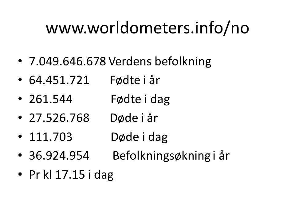 www.worldometers.info/no • 7.049.646.678 Verdens befolkning • 64.451.721 Fødte i år • 261.544 Fødte i dag • 27.526.768 Døde i år • 111.703 Døde i dag