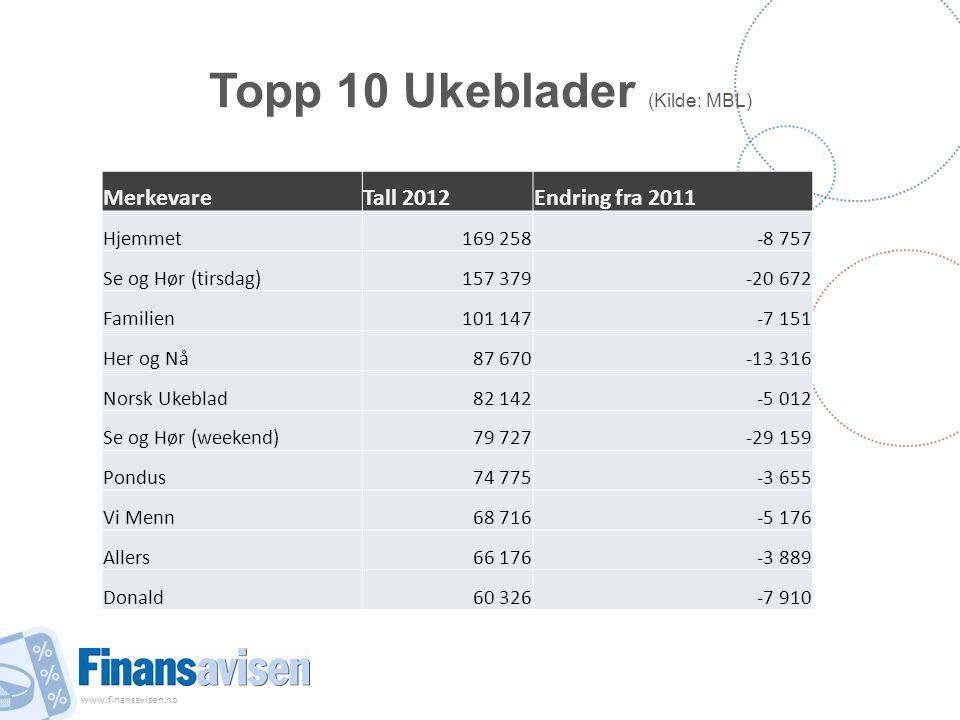 www.finansavisen.no Topp 10 Ukeblader (Kilde: MBL) MerkevareTall 2012Endring fra 2011 Hjemmet169 258-8 757 Se og Hør (tirsdag)157 379-20 672 Familien1