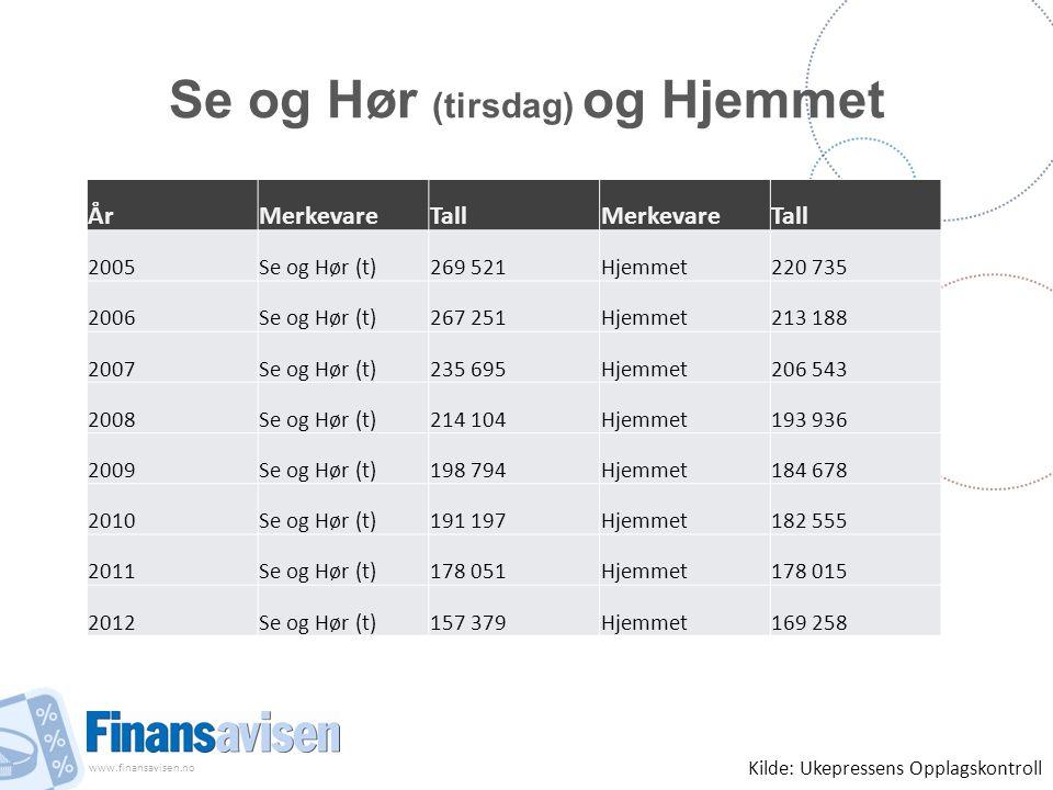 www.finansavisen.no Se og Hør (tirsdag) og Hjemmet ÅrMerkevareTallMerkevareTall 2005Se og Hør (t)269 521Hjemmet220 735 2006Se og Hør (t)267 251Hjemmet