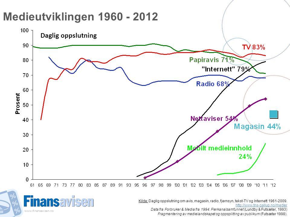 www.finansavisen.no Medieutviklingen 1960 - 2012 Kilde: Daglig oppslutning om avis, magasin, radio, fjernsyn, tekst-TV og Internett 1961-2009. http://