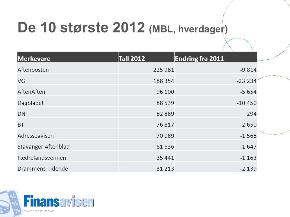 www.finansavisen.no De 10 største 2012 (MBL, hverdager) MerkevareTall 2012Endring fra 2011 Aftenposten225 981-9 814 VG188 354-23 234 AftenAften96 100-
