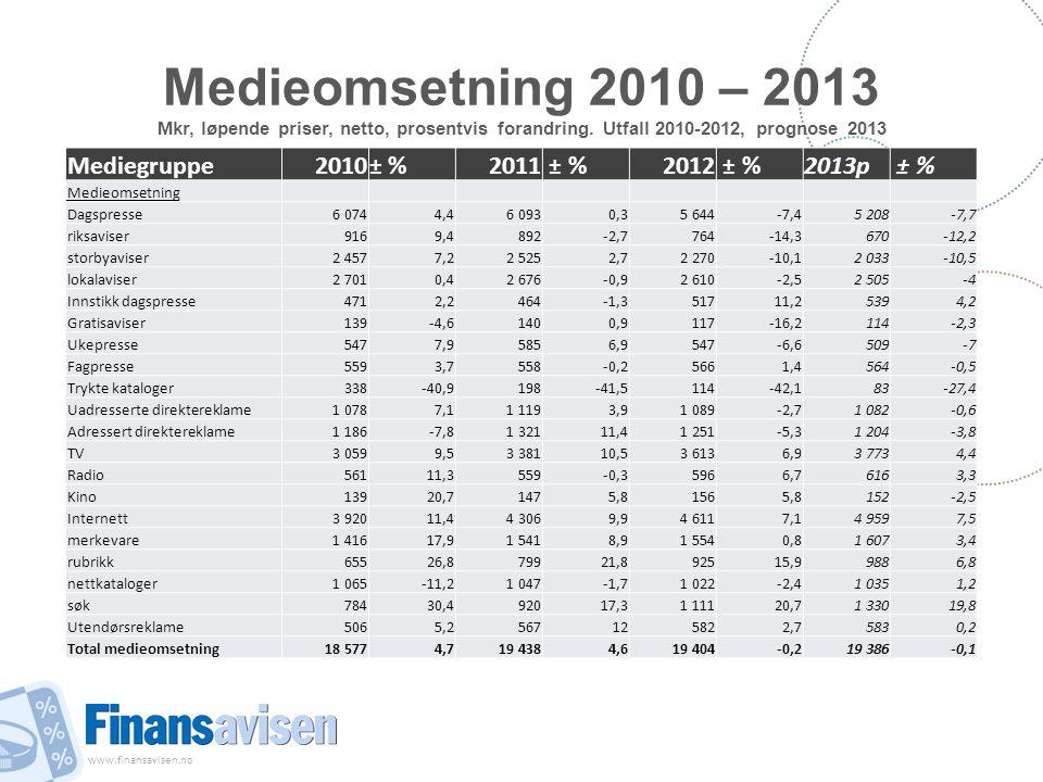 www.finansavisen.no Medieomsetning 2010 – 2013 Mkr, løpende priser, netto, prosentvis forandring. Utfall 2010-2012, prognose 2013 Mediegruppe2010± %20