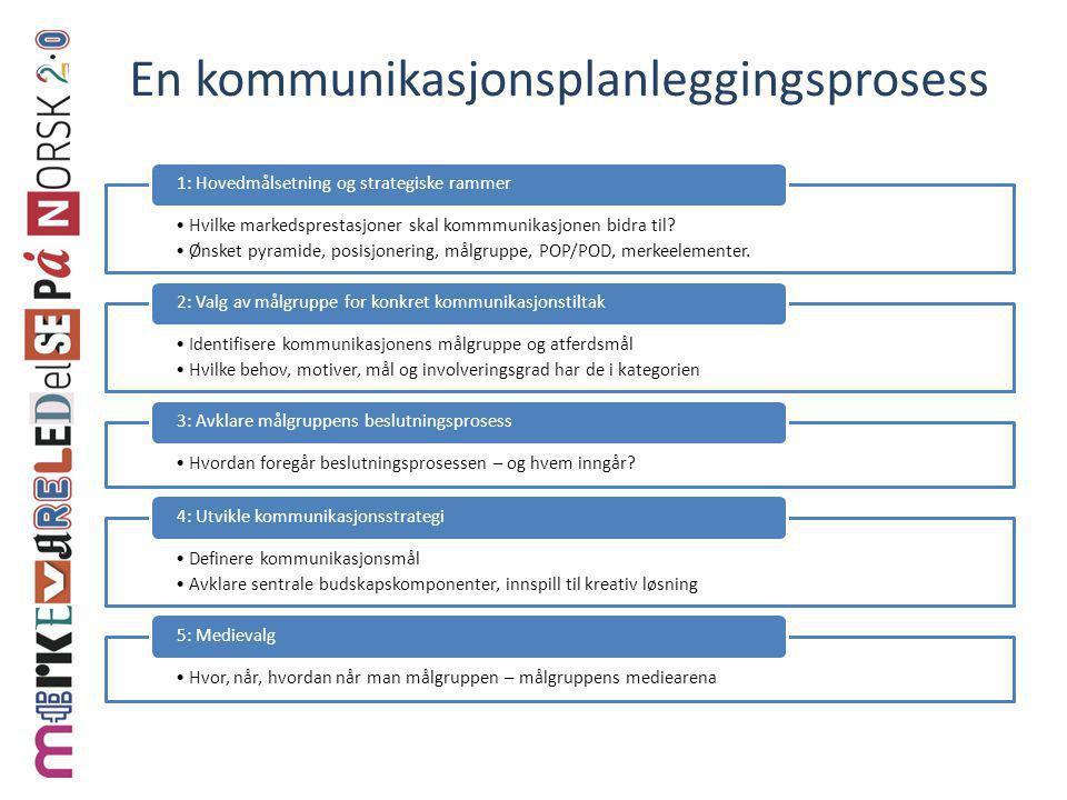 En kommunikasjonsplanleggingsprosess •Hvilke markedsprestasjoner skal kommmunikasjonen bidra til? •Ønsket pyramide, posisjonering, målgruppe, POP/POD,